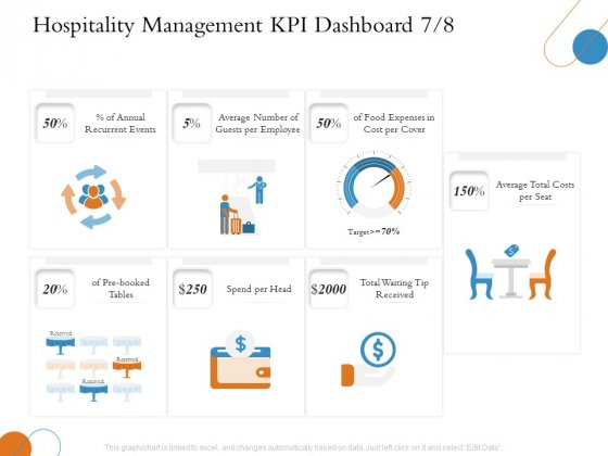 Overview Of Hospitality Industry Hospitality Management KPI Dashboard Expenses Sample PDF