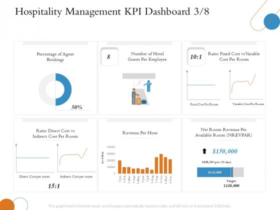 Overview Of Hospitality Industry Hospitality Management KPI Dashboard Revenue Topics PDF
