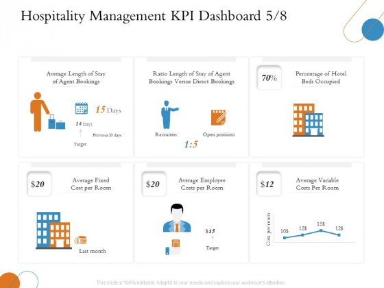 Overview Of Hospitality Industry Hospitality Management KPI Dashboard Variable Microsoft PDF
