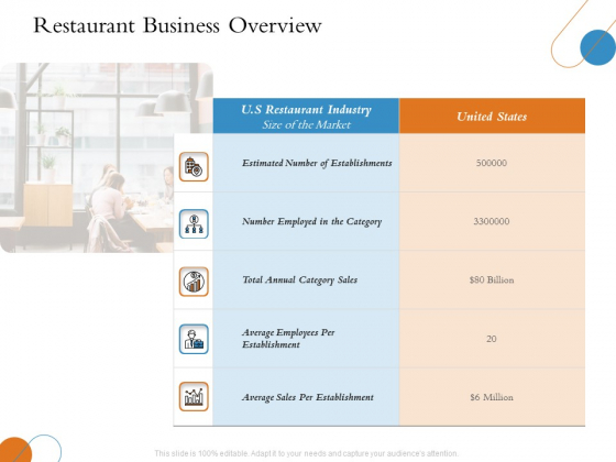Overview Of Hospitality Industry Restaurant Business Overview Ppt Model Format Ideas PDF