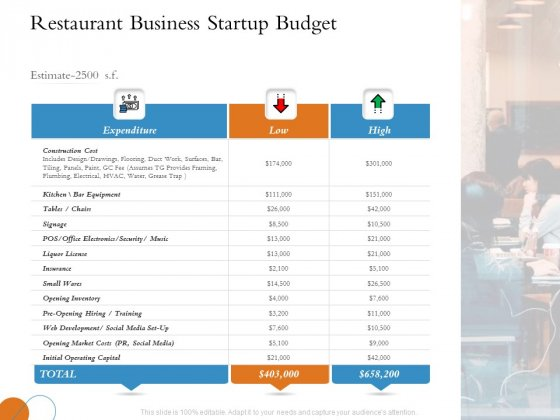 Overview Of Hospitality Industry Restaurant Business Startup Budget Elements PDF