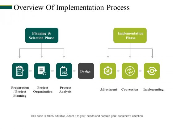Overview Of Implementation Process Ppt PowerPoint Presentation File Demonstration
