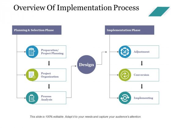 Overview Of Implementation Process Ppt PowerPoint Presentation Icon Background Images
