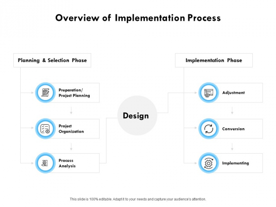 Overview Of Implementation Process Ppt PowerPoint Presentation Inspiration Graphics Template