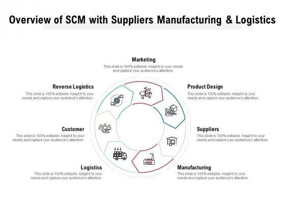 Overview Of SCM With Suppliers Manufacturing And Logistics Ppt PowerPoint Presentation Model Graphics Tutorials