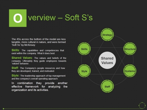 Overview Soft S S Ppt PowerPoint Presentation Pictures Example