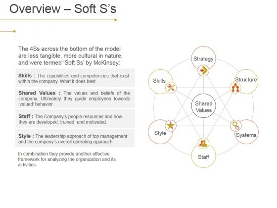 Overview Soft S S Ppt PowerPoint Presentation Slides Guide