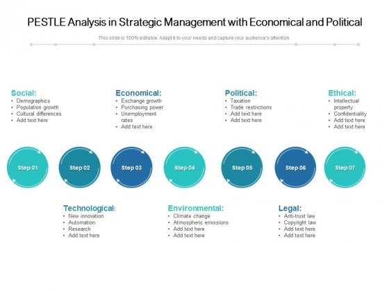 PESTLE Analysis In Strategic Management With Economical And Political Ppt PowerPoint Presentation File Model PDF