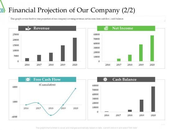 POS For Retail Transaction Financial Projection Of Our Company Summary PDF