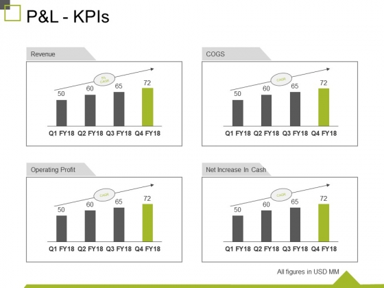 P And L Kpis Ppt PowerPoint Presentation Show Design Inspiration