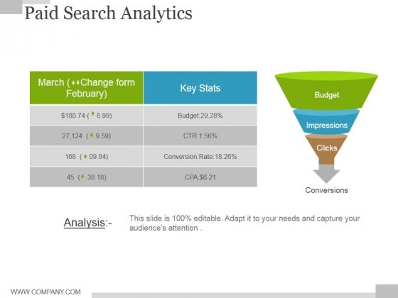 Paid Search Analytics Ppt PowerPoint Presentation Show Slide