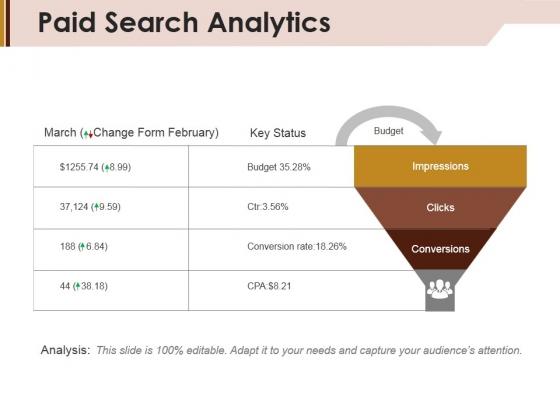 Paid Search Analytics Ppt PowerPoint Presentation Slides Good