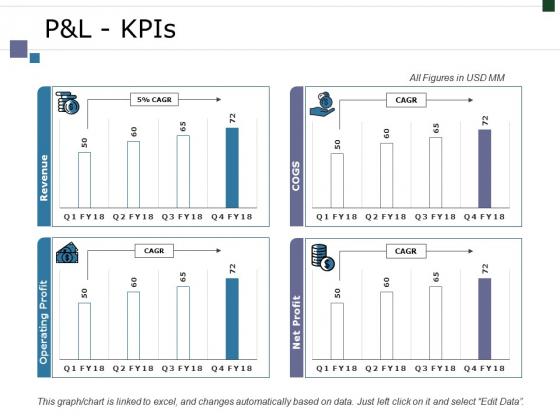 Pandl Kpis Ppt PowerPoint Presentation Infographic Template Graphics Tutorials