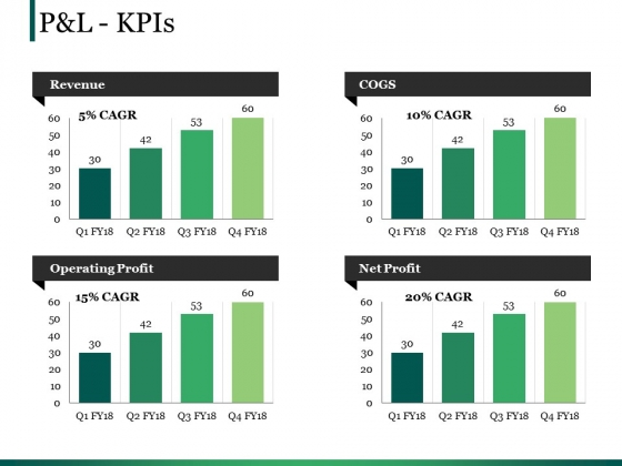 Pandl Kpis Ppt PowerPoint Presentation Outline Gallery