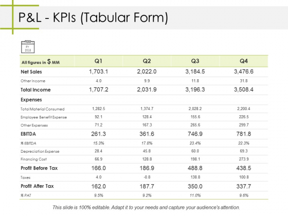 Pandl Kpis Tabular Form Ppt PowerPoint Presentation Icon