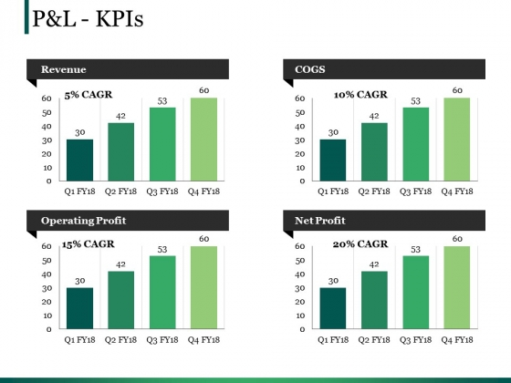 Pandl Kpis Template Ppt PowerPoint Presentation Model Icon