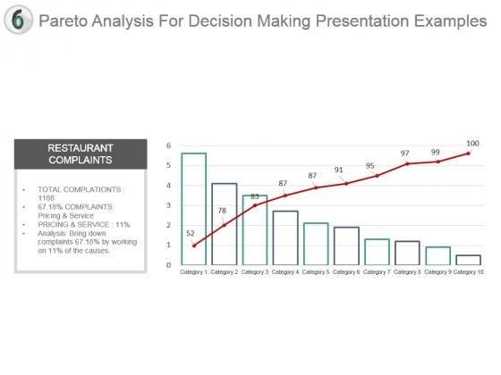 Pareto Analysis For Decision Making Presentation Examples