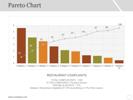 Pareto Chart Template 1 Ppt PowerPoint Presentation Ideas Graphics