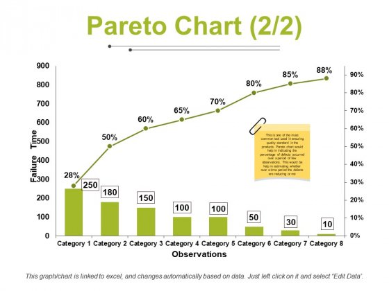 Pareto Chart Template 2 Ppt PowerPoint Presentation Gallery Microsoft