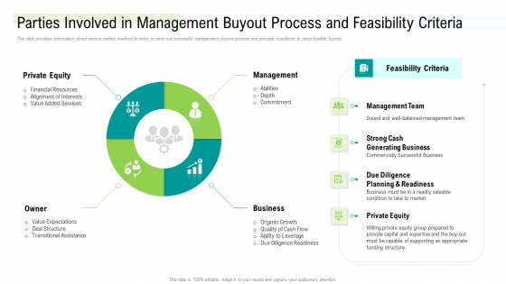 Parties Involved In Management Buyout Process And Feasibility Criteria Designs PDF
