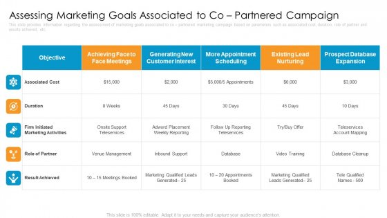 Partner Advertisement Strategy Assessing Marketing Goals Associated To Co Partnered Campaign Introduction PDF
