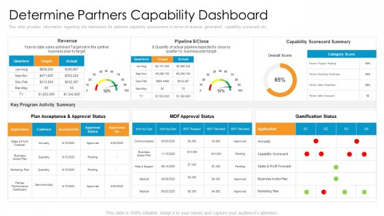 Partner Advertisement Strategy Determine Partners Capability Dashboard Sample PDF