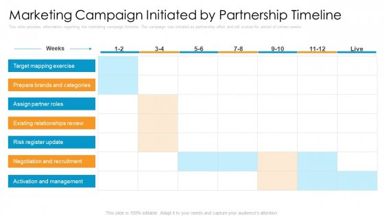 Partner Advertisement Strategy Marketing Campaign Initiated By Partnership Timeline Portrait PDF