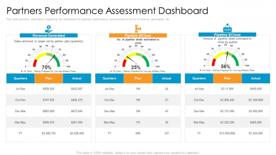 Partner Advertisement Strategy Partners Performance Assessment Dashboard Diagrams PDF