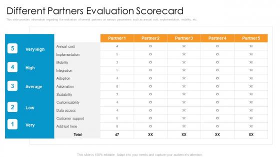 Partner_Advertisement_Strategy_Ppt_PowerPoint_Presentation_Complete_Deck_With_Slides_Slide_12
