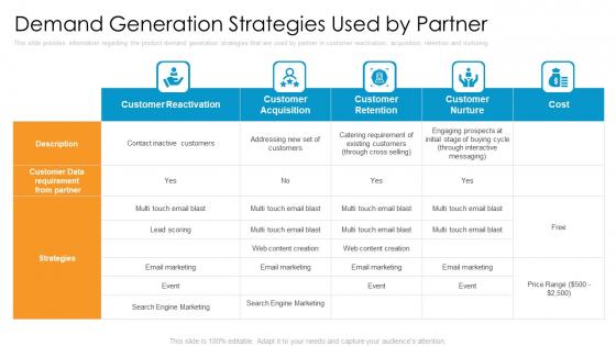 Partner_Advertisement_Strategy_Ppt_PowerPoint_Presentation_Complete_Deck_With_Slides_Slide_16