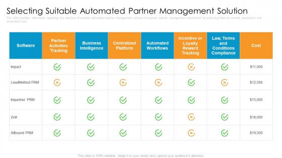 Partner_Advertisement_Strategy_Ppt_PowerPoint_Presentation_Complete_Deck_With_Slides_Slide_29