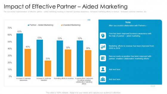 Partner_Advertisement_Strategy_Ppt_PowerPoint_Presentation_Complete_Deck_With_Slides_Slide_31