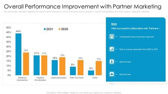 Partner_Advertisement_Strategy_Ppt_PowerPoint_Presentation_Complete_Deck_With_Slides_Slide_32