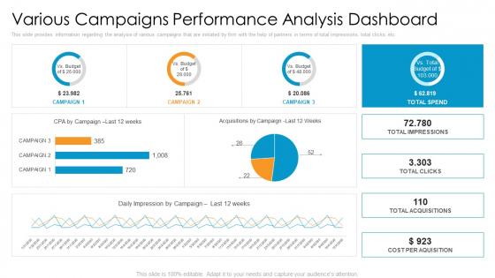 Partner_Advertisement_Strategy_Ppt_PowerPoint_Presentation_Complete_Deck_With_Slides_Slide_34