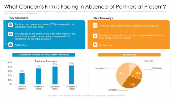 Partner_Advertisement_Strategy_Ppt_PowerPoint_Presentation_Complete_Deck_With_Slides_Slide_5