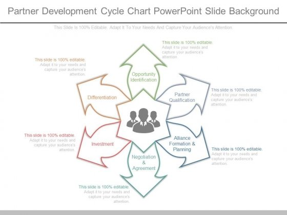 Partner Development Cycle Chart Powerpoint Slide Background