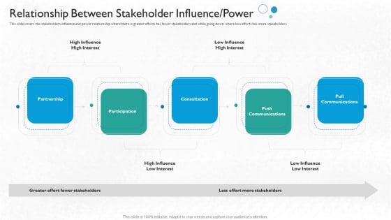 Partner Engagement Planning Procedure Relationship Between Stakeholder Influence Power Portrait PDF
