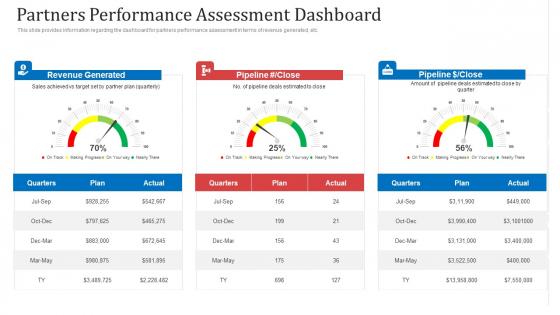 Partners Performance Assessment Dashboard Ppt File Format PDF