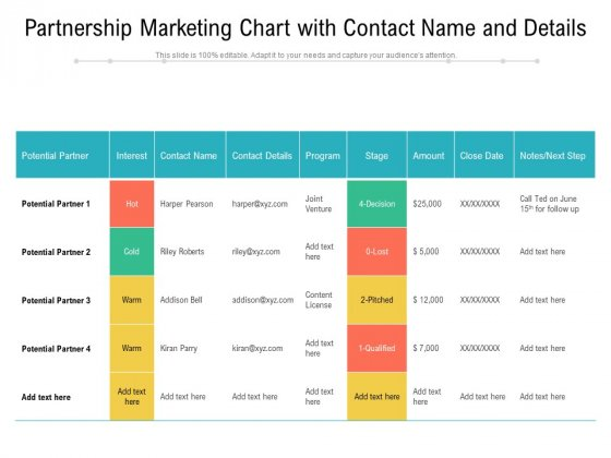 Partnership Marketing Chart With Contact Name And Details Ppt PowerPoint Presentation Gallery Files PDF
