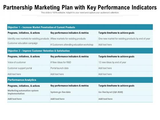 Partnership Marketing Plan With Key Performance Indicators Ppt PowerPoint Presentation File Rules PDF