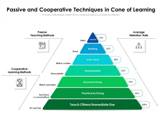 Passive And Cooperative Techniques In Cone Of Learning Ppt PowerPoint Presentation File Designs PDF