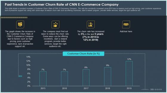 Past Trends In Customer Churn Rate Of CNN E Commerce Company Mockup PDF