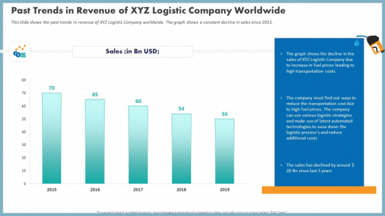 Past Trends In Revenue Of XYZ Logistic Company Worldwide Inspiration PDF