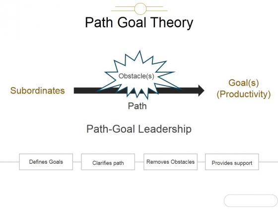 Path Goal Theory Template 2 Ppt PowerPoint Presentation Ideas