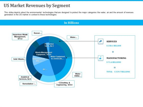 Pathways To Envirotech Sustainability Us Market Revenues By Segment Diagrams PDF