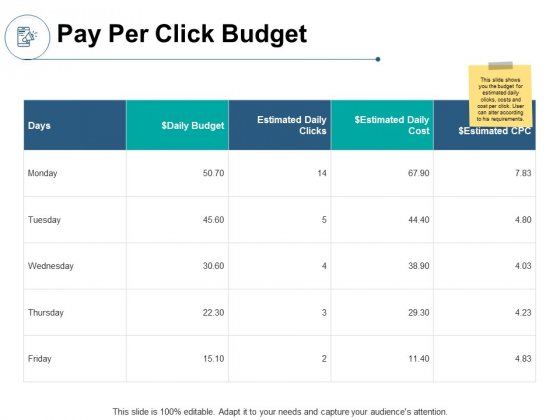 Pay Per Click Budget Ppt PowerPoint Presentation Gallery Infographics