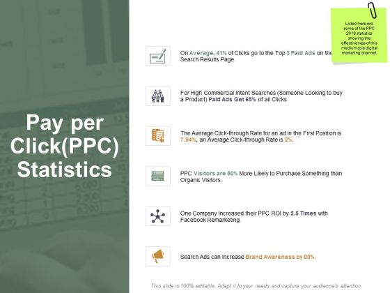 Pay Per Clickppc Statistics Ppt PowerPoint Presentation Infographic Template Example Introduction