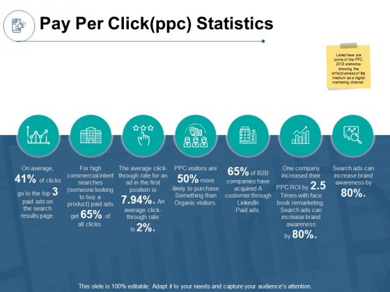 Pay Per Clickppc Statistics Ppt PowerPoint Presentation Infographics Inspiration