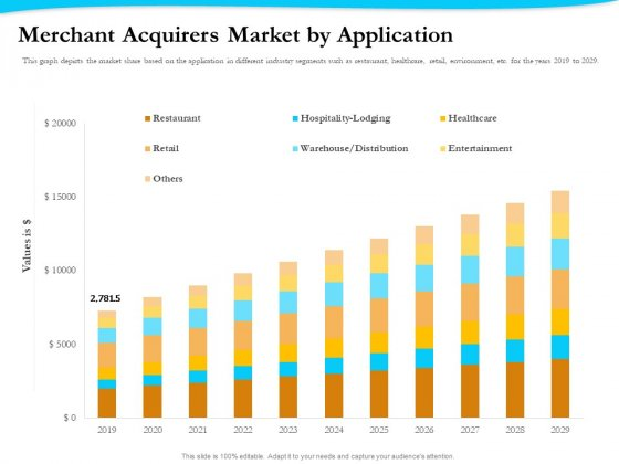 Payment Processor Merchant Acquirers Market By Application Topics PDF