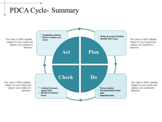 Pdca Cycle Summary Ppt PowerPoint Presentation Professional Graphics Pictures